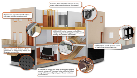 What makes a building or home earthquake proof sotech for Panic room construction plans