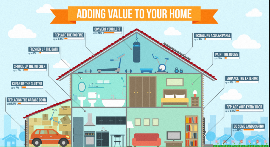 Renovation tips to increase home value sotech asia blog for How to increase home value